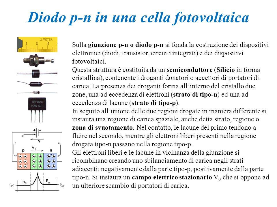 Diodo p-n in una cella fotovoltaica
