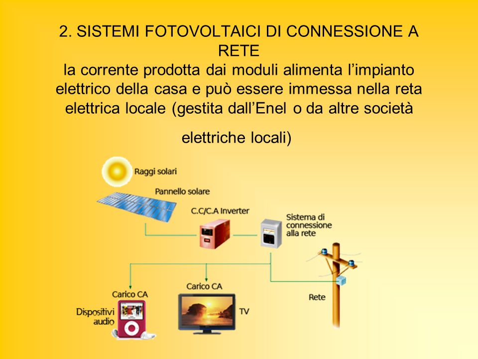 2. SISTEMI FOTOVOLTAICI DI CONNESSIONE A RETE la corrente prodotta dai moduli alimenta l'impianto elettrico della casa e può essere immessa nella reta elettrica locale (gestita dall'Enel o da altre società elettriche locali)