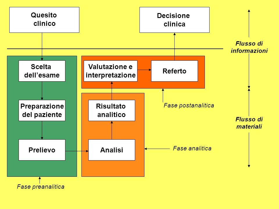 Decisione clinica Quesito clinico Scelta dell'esame Valutazione e