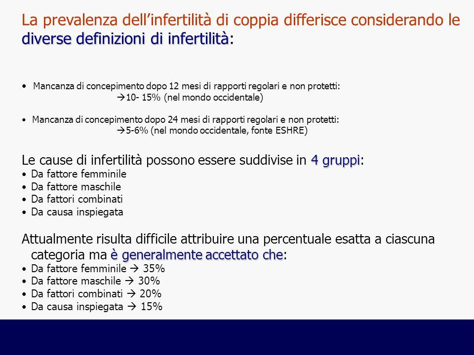 La prevalenza dell'infertilità di coppia differisce considerando le diverse definizioni di infertilità: