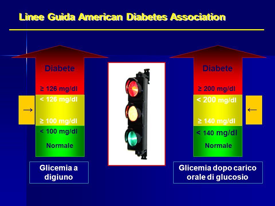 Glicemia dopo carico orale di glucosio