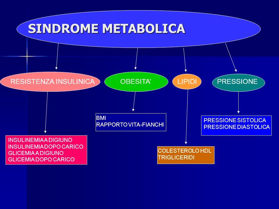 SINDROME METABOLICA RESISTENZA INSULINICA OBESITA' LIPIDI PRESSIONE