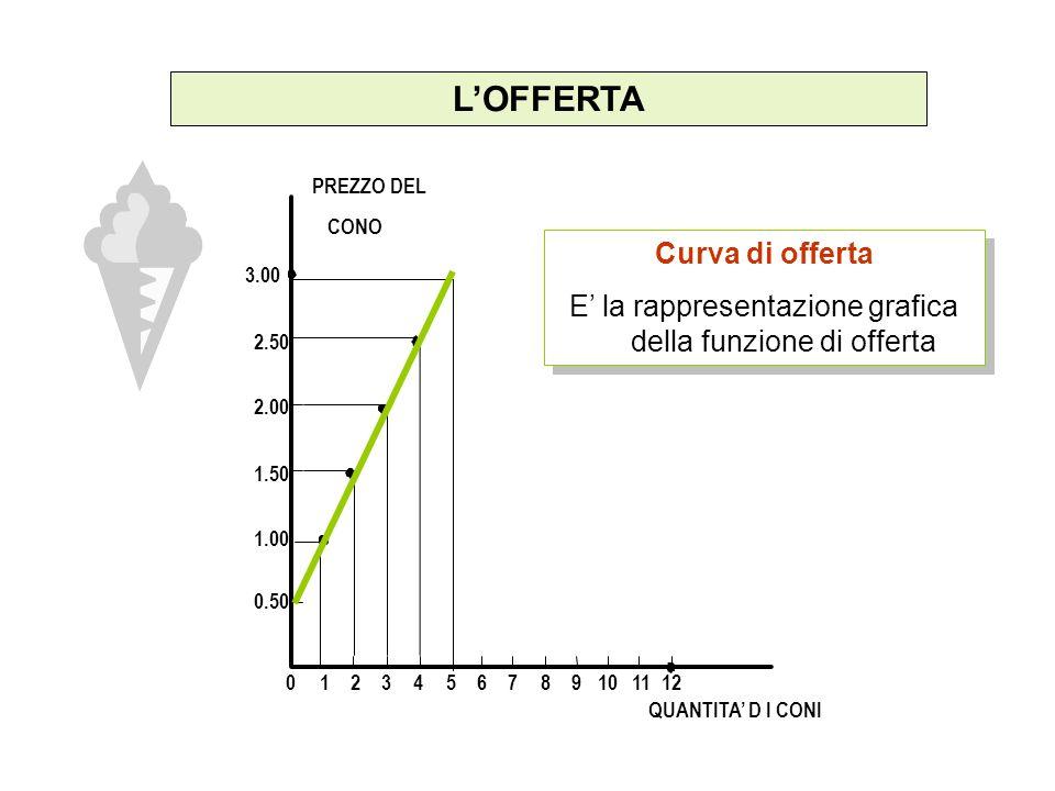 E' la rappresentazione grafica della funzione di offerta