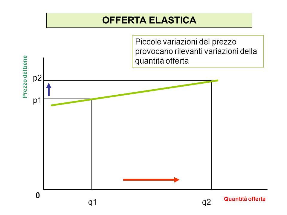 OFFERTA ELASTICA Piccole variazioni del prezzo provocano rilevanti variazioni della quantità offerta.