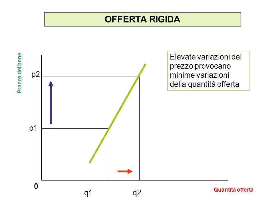 OFFERTA RIGIDA Elevate variazioni del prezzo provocano minime variazioni della quantità offerta. p2.