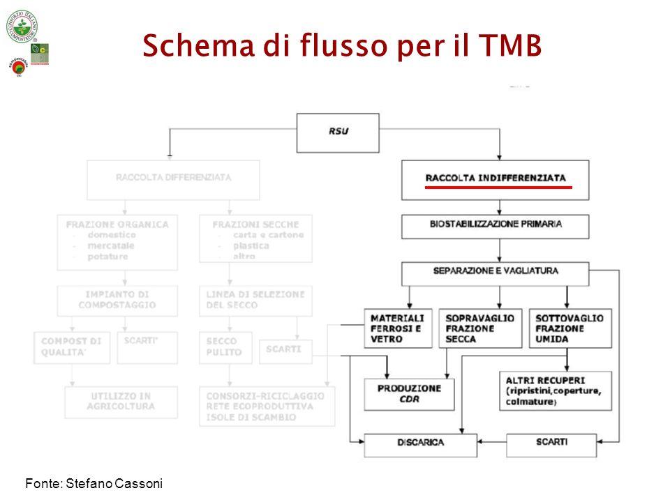 Schema di flusso per il TMB