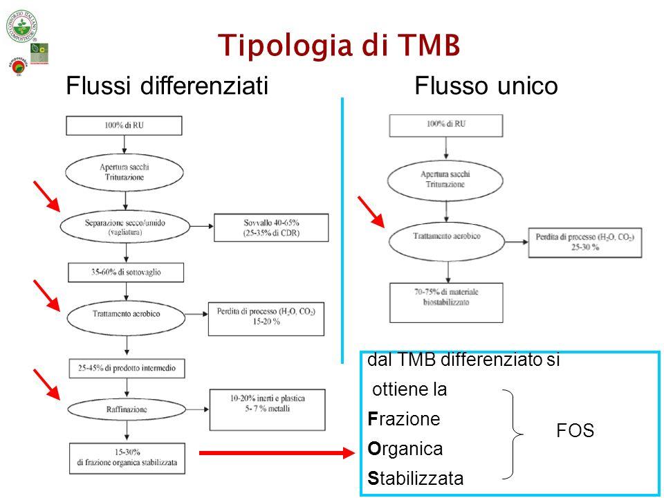 Tipologia di TMB Flussi differenziati Flusso unico
