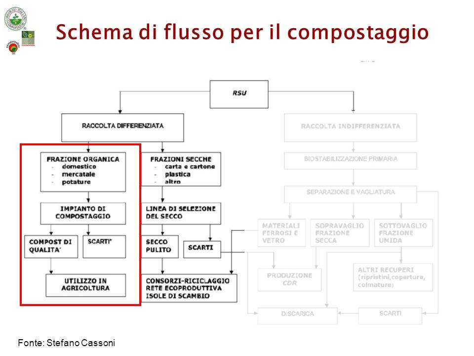 Schema di flusso per il compostaggio