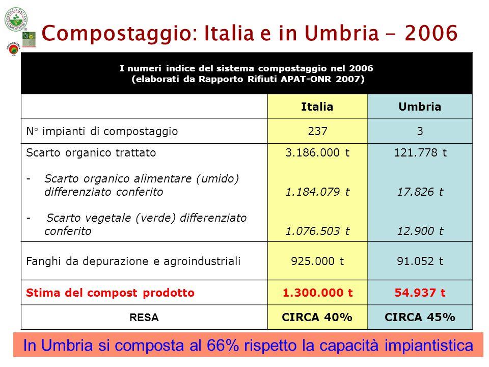 Compostaggio: Italia e in Umbria - 2006