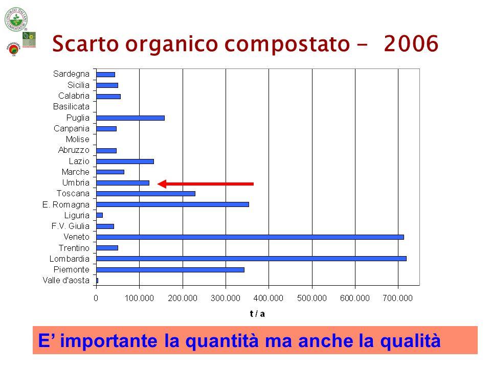 Scarto organico compostato - 2006