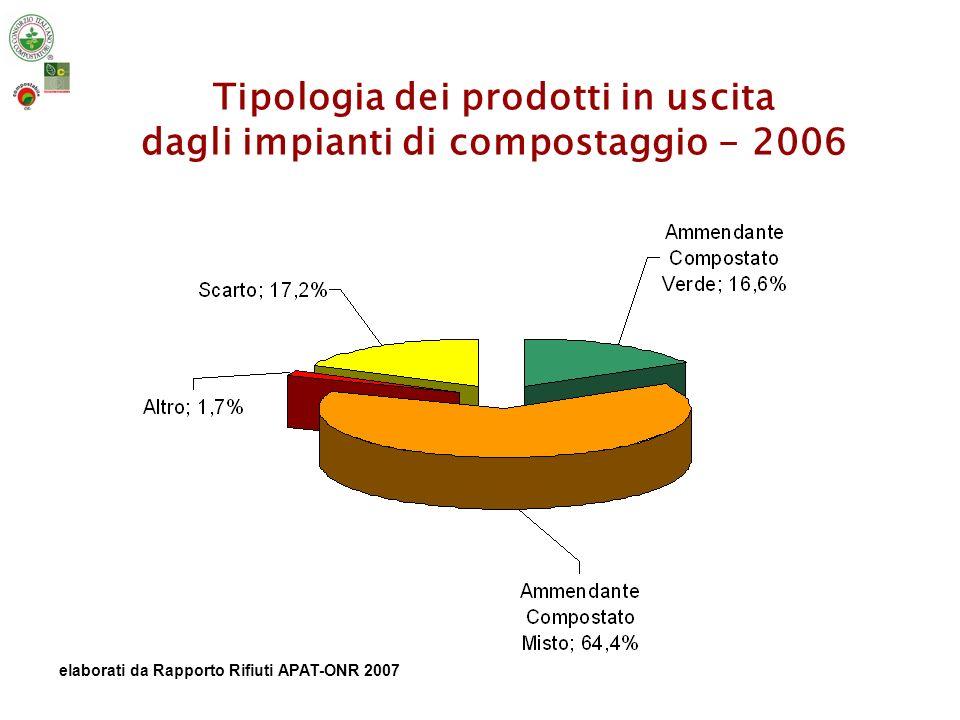 Tipologia dei prodotti in uscita dagli impianti di compostaggio - 2006