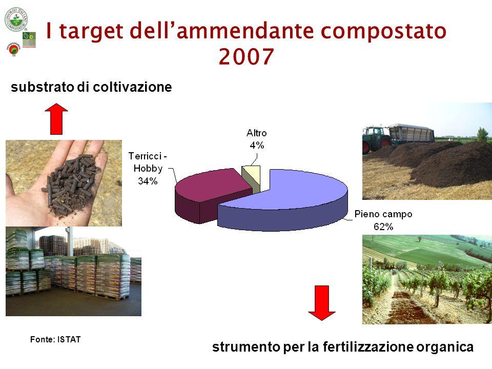 I target dell'ammendante compostato 2007