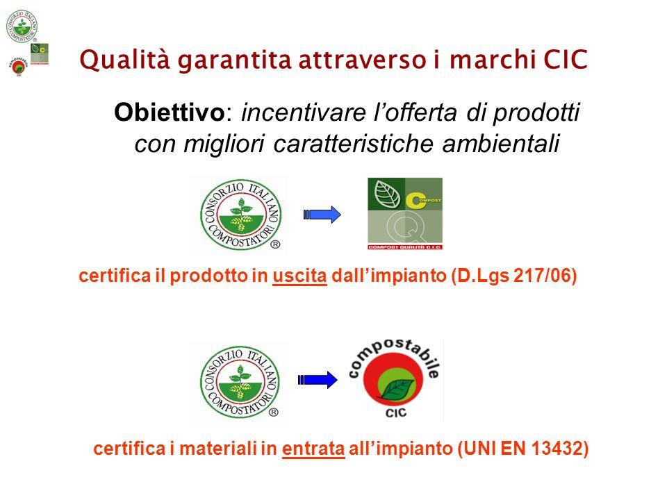 Qualità garantita attraverso i marchi CIC