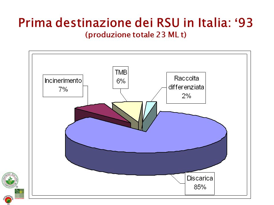 Prima destinazione dei RSU in Italia: '93 (produzione totale 23 ML t)