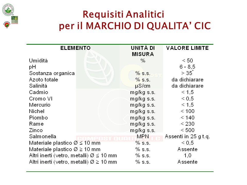 Requisiti Analitici per il MARCHIO DI QUALITA' CIC