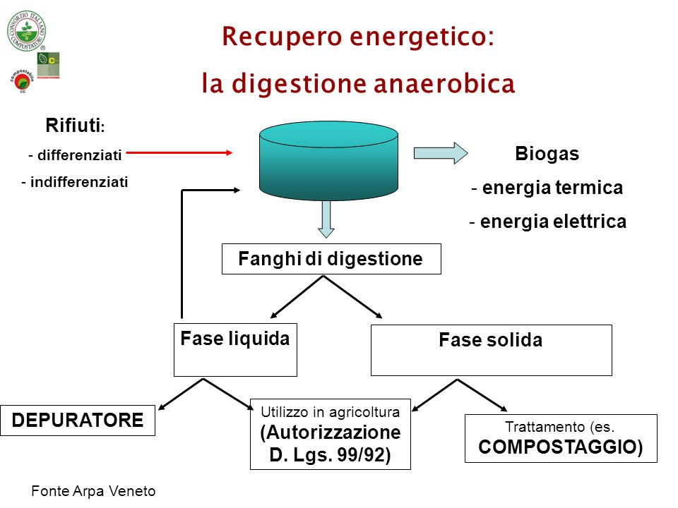 la digestione anaerobica