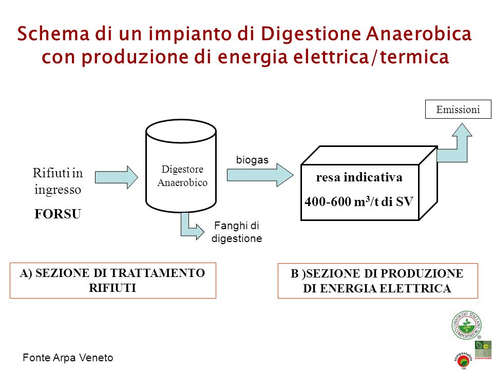 Schema di un impianto di Digestione Anaerobica