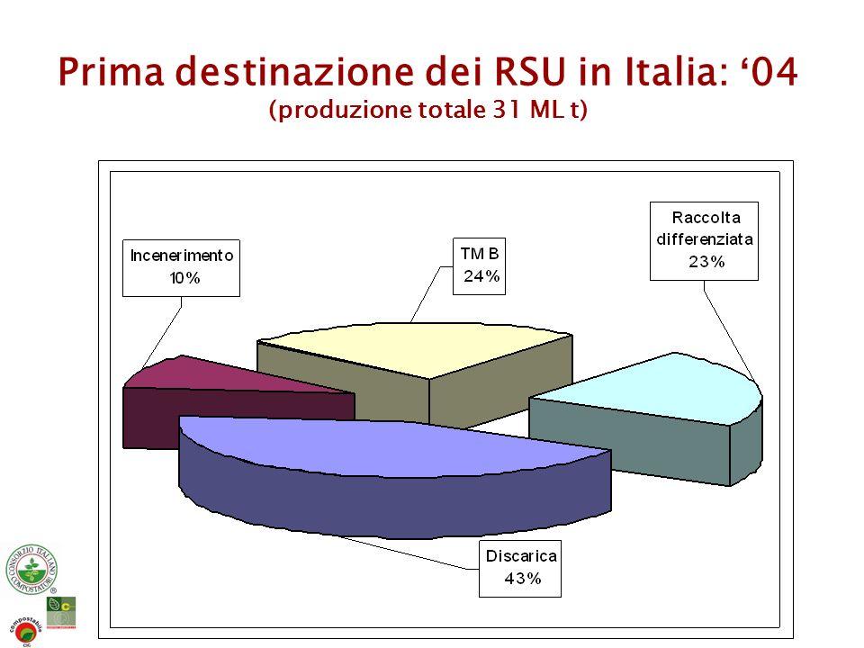 Prima destinazione dei RSU in Italia: '04 (produzione totale 31 ML t)