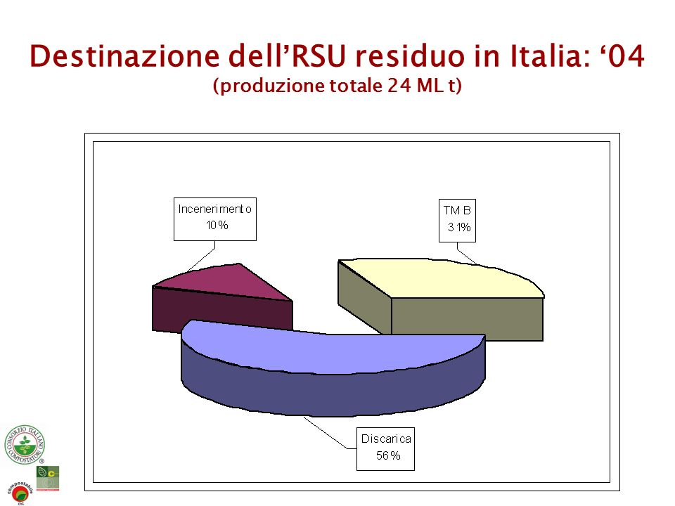 Destinazione dell'RSU residuo in Italia: '04 (produzione totale 24 ML t)