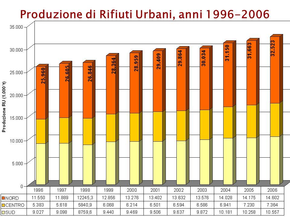 Produzione di Rifiuti Urbani, anni 1996-2006