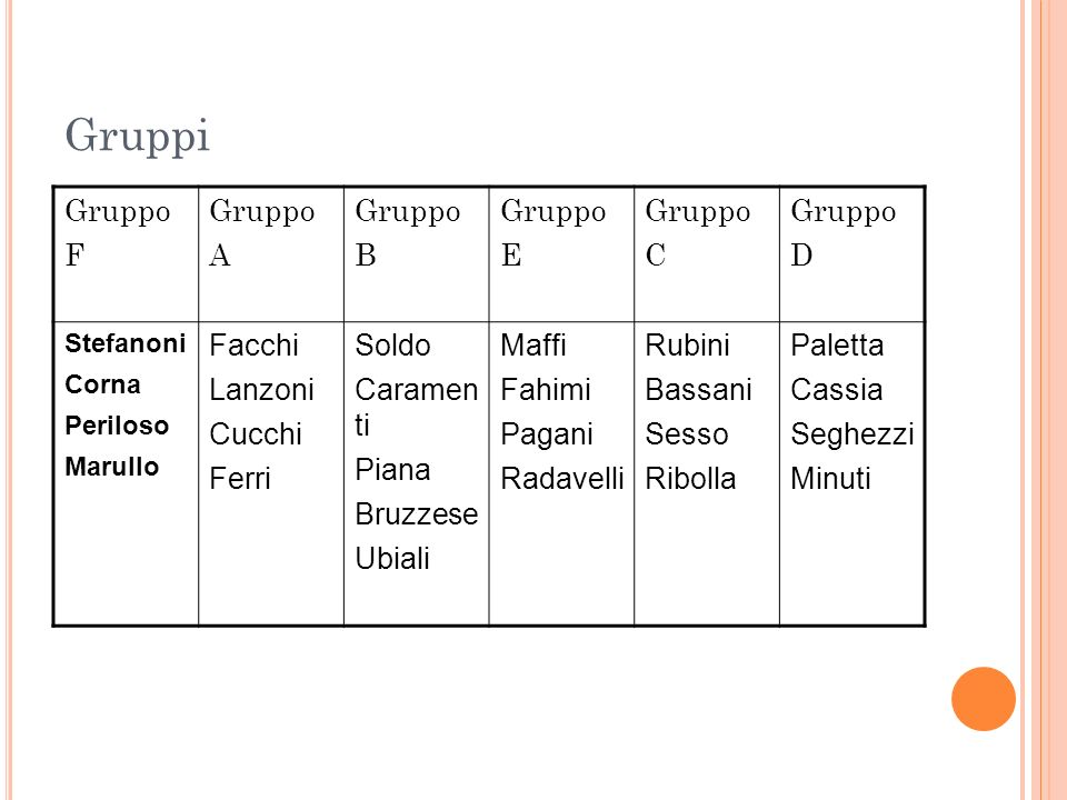 Gruppi Gruppo F A B E C D Facchi Lanzoni Cucchi Ferri Soldo Caramen ti