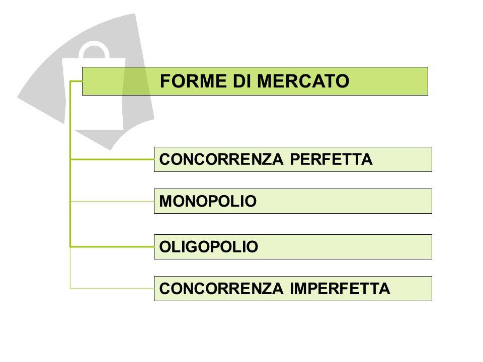 FORME DI MERCATO CONCORRENZA PERFETTA MONOPOLIO OLIGOPOLIO