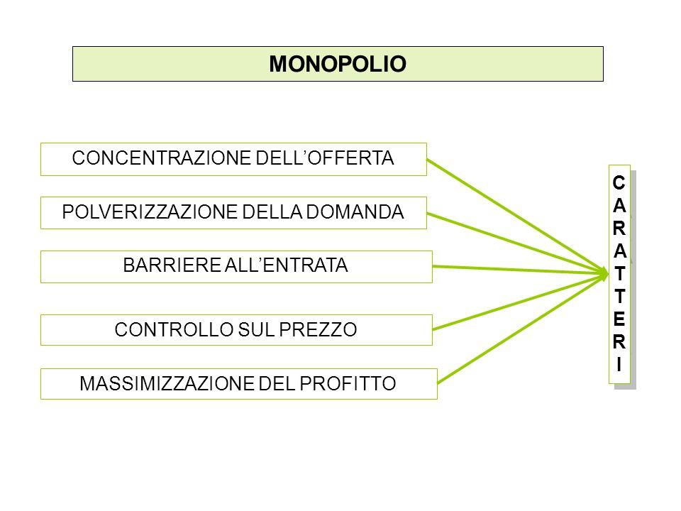 MONOPOLIO CONCENTRAZIONE DELL'OFFERTA POLVERIZZAZIONE DELLA DOMANDA