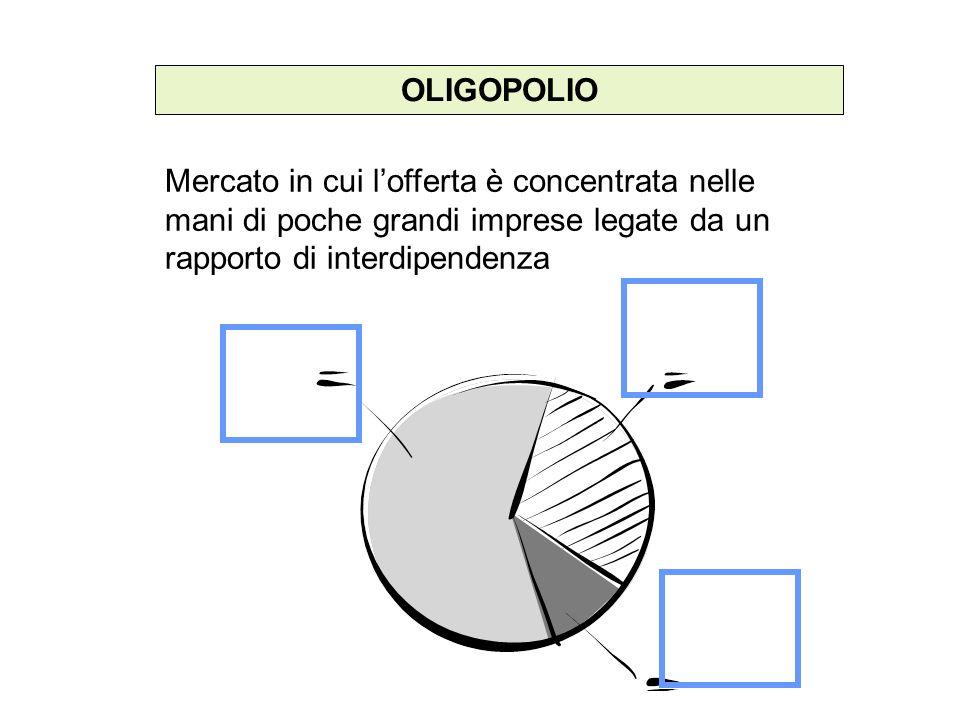 OLIGOPOLIO Mercato in cui l'offerta è concentrata nelle mani di poche grandi imprese legate da un rapporto di interdipendenza.