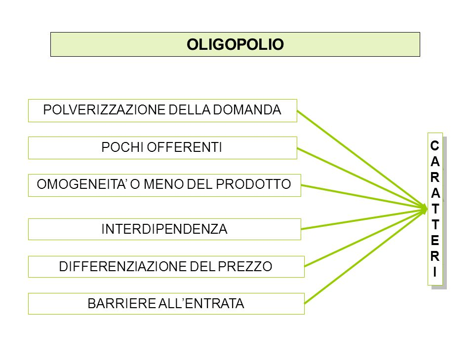 OLIGOPOLIO POLVERIZZAZIONE DELLA DOMANDA POCHI OFFERENTI CARATTERI