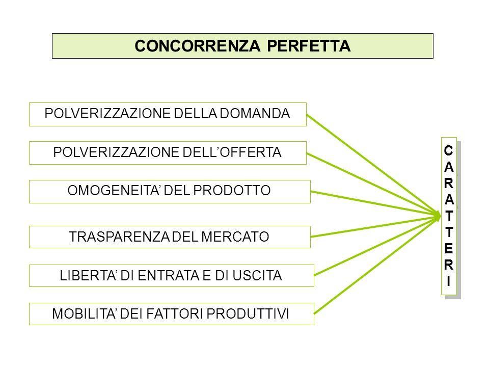 CONCORRENZA PERFETTA POLVERIZZAZIONE DELLA DOMANDA