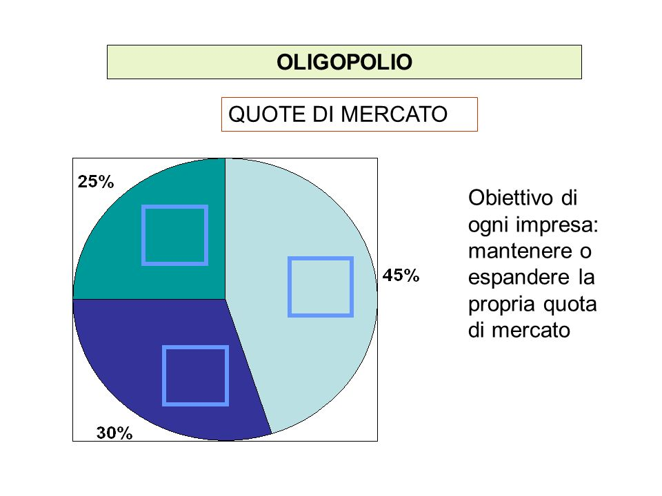 OLIGOPOLIO QUOTE DI MERCATO.