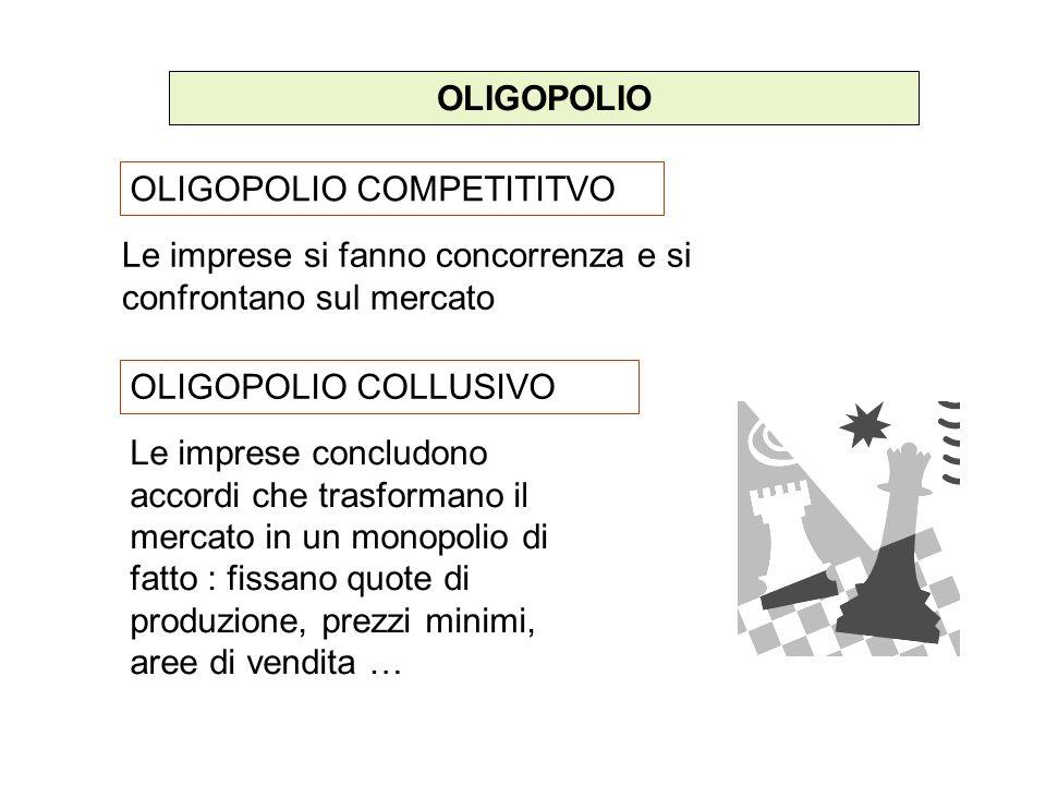 OLIGOPOLIO OLIGOPOLIO COMPETITITVO. Le imprese si fanno concorrenza e si confrontano sul mercato. OLIGOPOLIO COLLUSIVO.