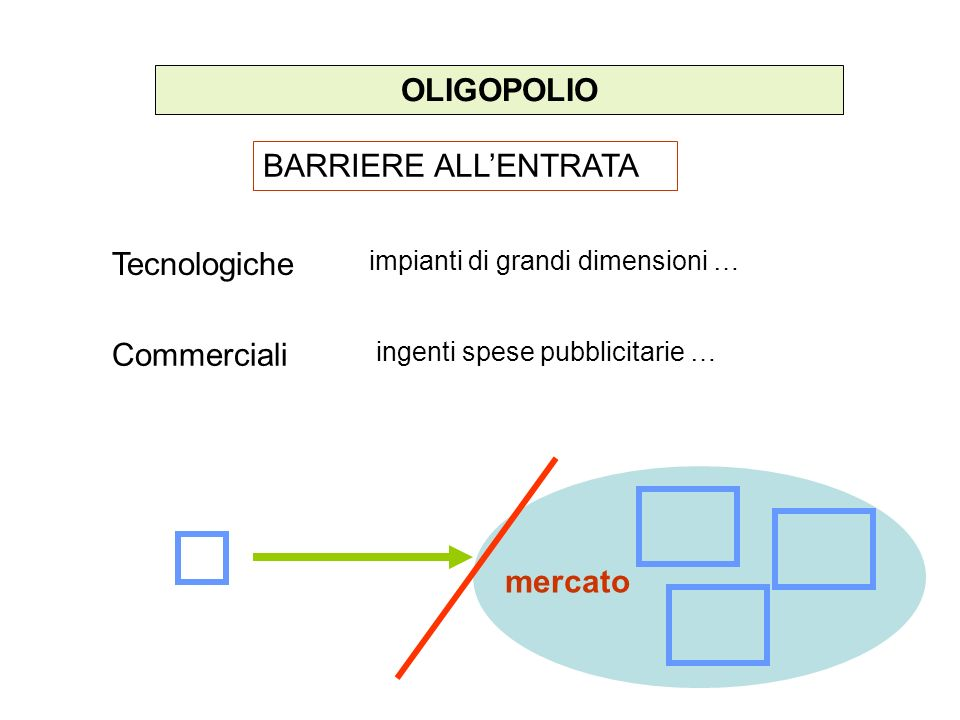 OLIGOPOLIO BARRIERE ALL'ENTRATA Tecnologiche Commerciali mercato