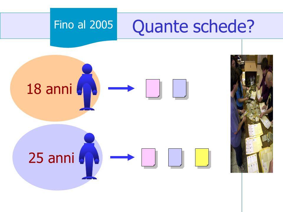 Quante schede Fino al 2005 18 anni 25 anni