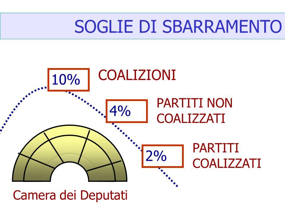 SOGLIE DI SBARRAMENTO COALIZIONI 10% 4% 2% PARTITI NON COALIZZATI