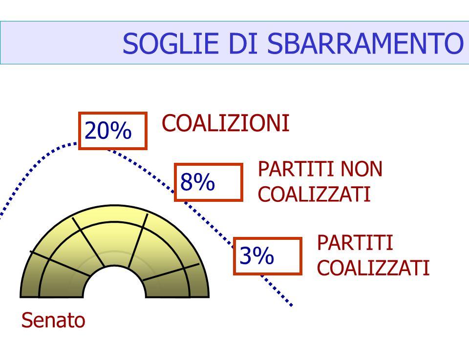SOGLIE DI SBARRAMENTO COALIZIONI 20% 8% 3% PARTITI NON COALIZZATI