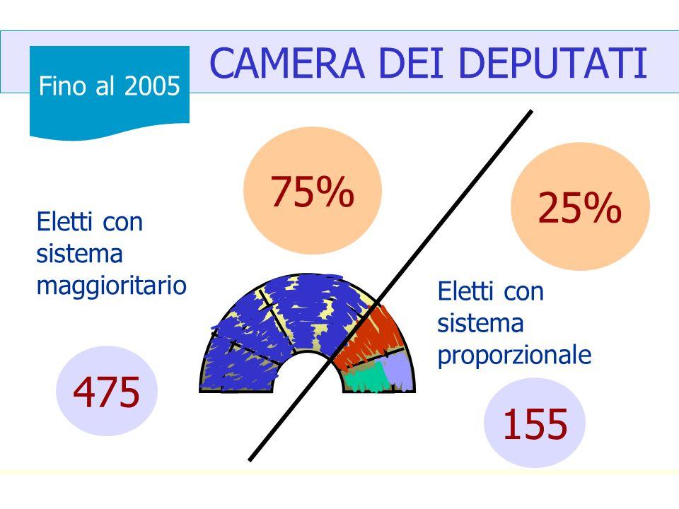 CAMERA DEI DEPUTATI 75% 25% 475 155 Fino al 2005