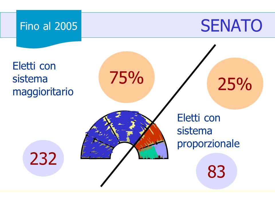 SENATO 75% 25% 232 83 Fino al 2005 Eletti con sistema maggioritario
