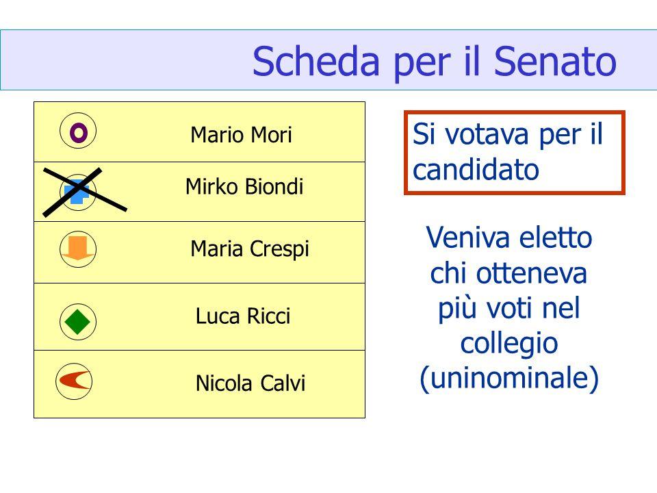 Veniva eletto chi otteneva più voti nel collegio (uninominale)