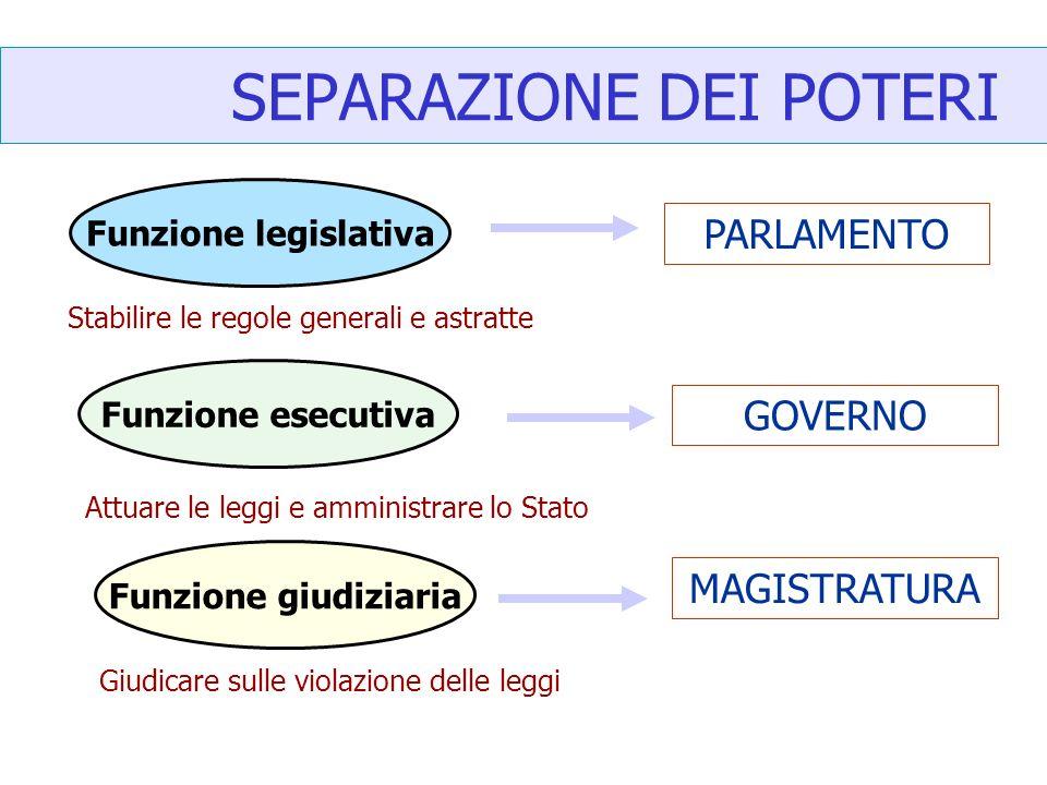Forme di governo ppt scaricare for Parlamento italiano schema