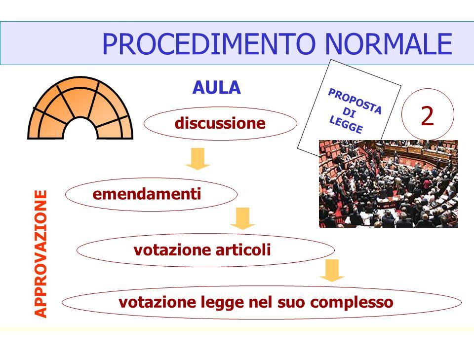 PROCEDIMENTO NORMALE 2 AULA discussione emendamenti APPROVAZIONE