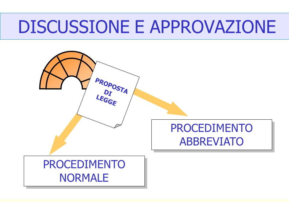 DISCUSSIONE E APPROVAZIONE