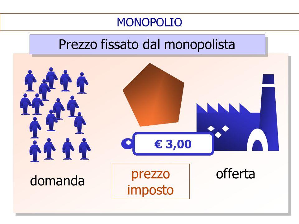 Prezzo fissato dal monopolista