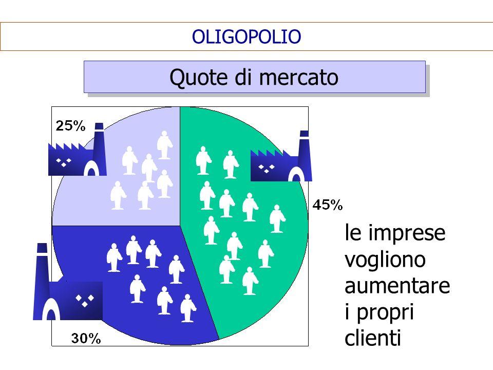 le imprese vogliono aumentare i propri clienti