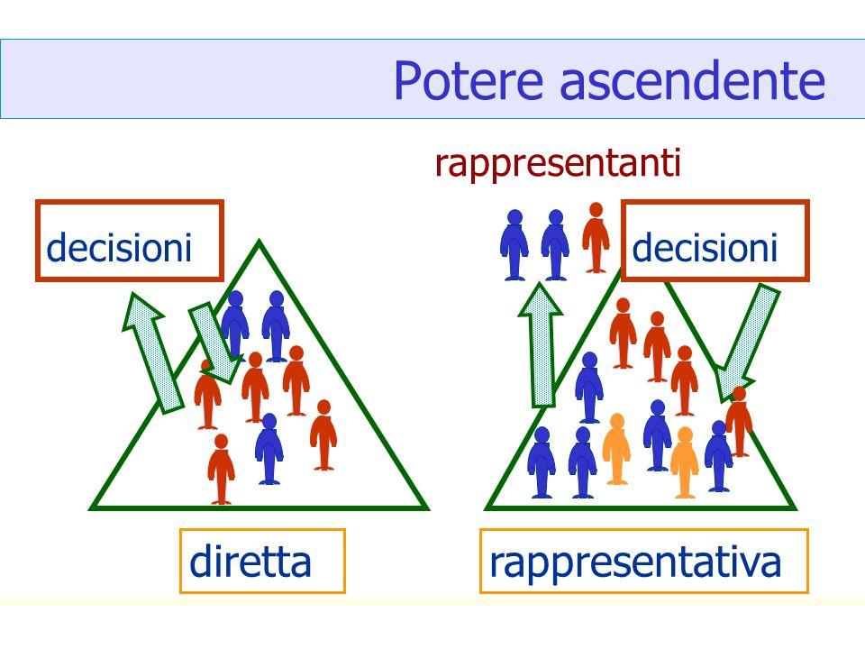 Potere ascendente diretta rappresentativa rappresentanti decisioni