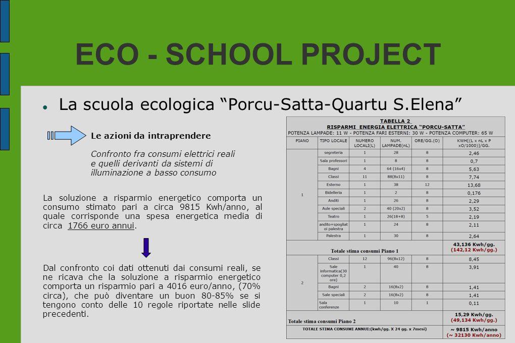 ECO - SCHOOL PROJECT La scuola ecologica Porcu-Satta-Quartu S.Elena