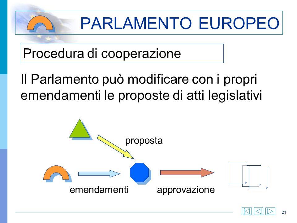 PARLAMENTO EUROPEO Procedura di cooperazione