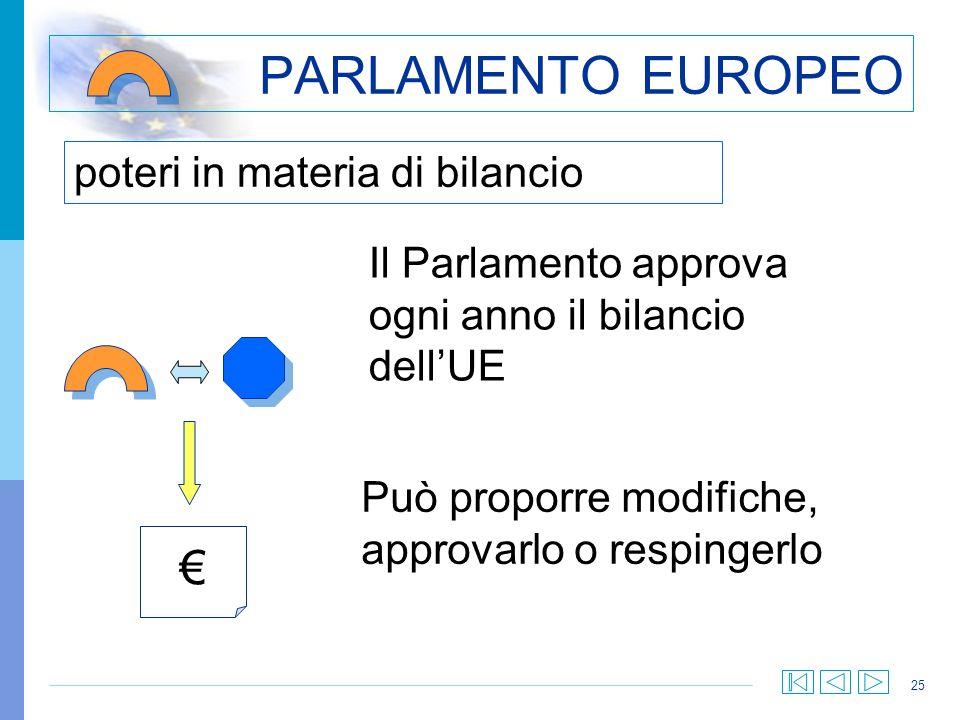 PARLAMENTO EUROPEO € poteri in materia di bilancio