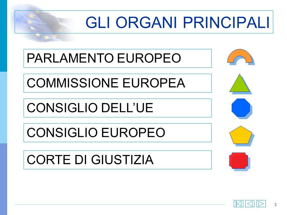 GLI ORGANI PRINCIPALI PARLAMENTO EUROPEO COMMISSIONE EUROPEA