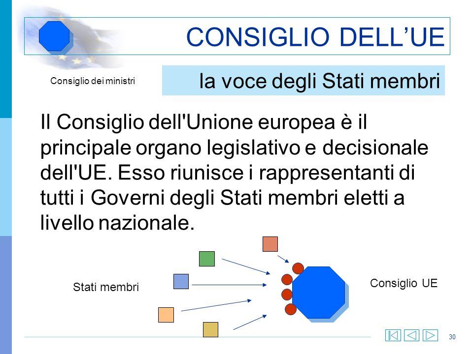 CONSIGLIO DELL'UE la voce degli Stati membri